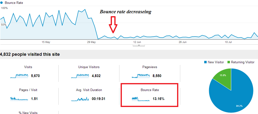 bounce-rate decreaseing
