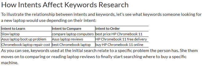 keywords intent