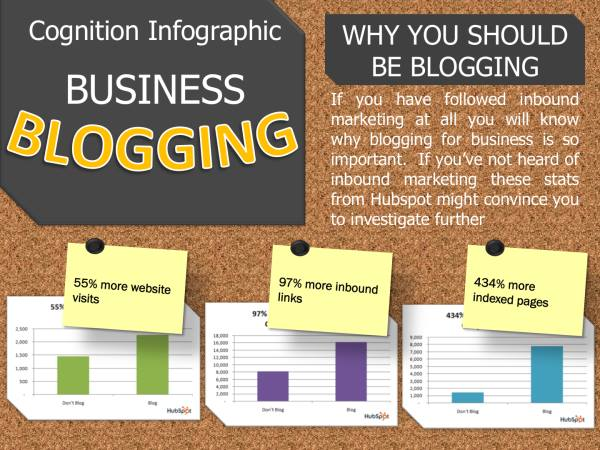 business-blogging-info-graphics-examples