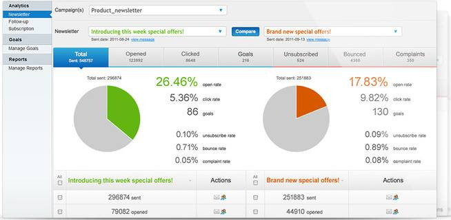 getresponse-analytics-report